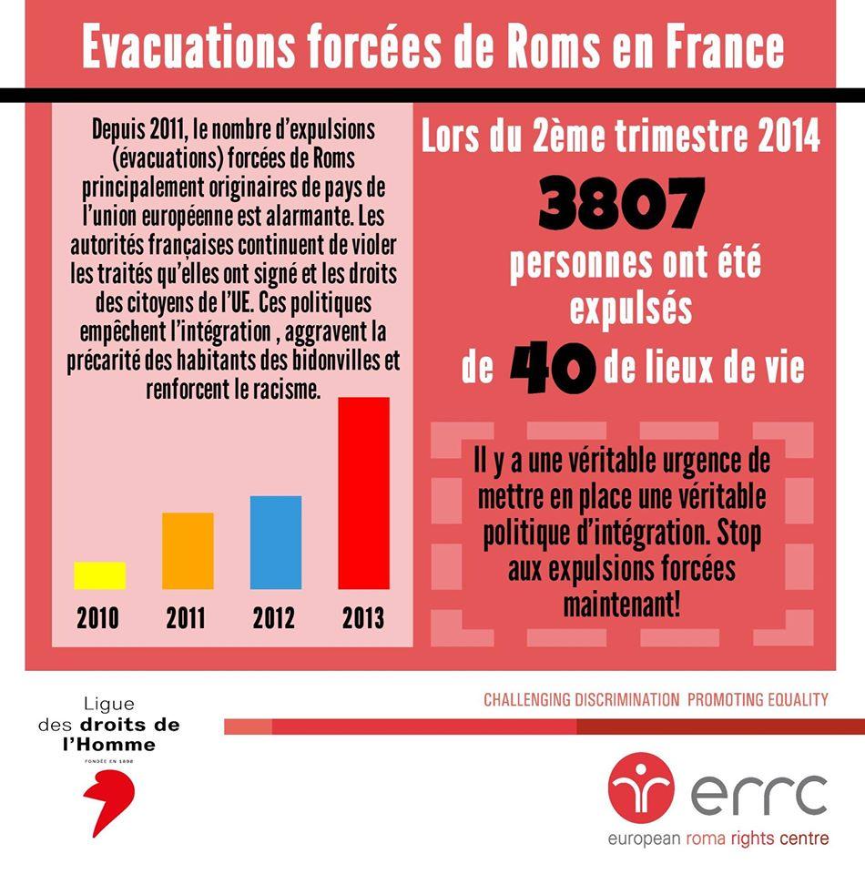 LA FRANCE CONTINUE SES ÉVACUATIONS, EN MASSE, DES ROMS