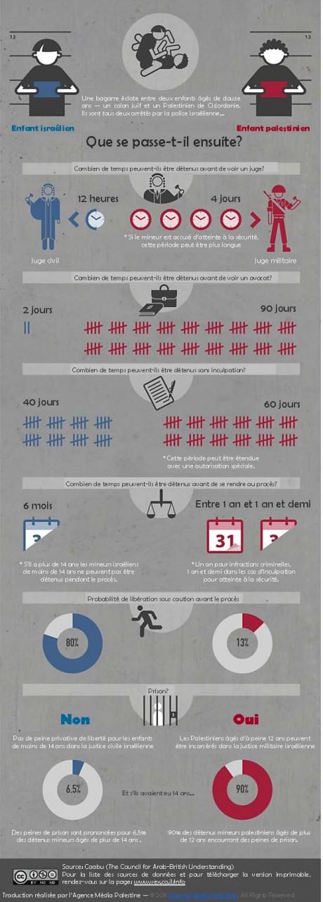Visualiser-loccupation_les-enfants-sous-le-régime-légal-israélien