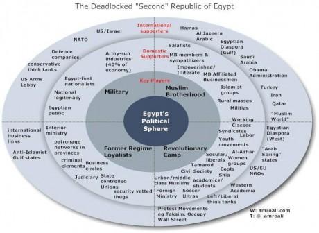 champ politique égyptien