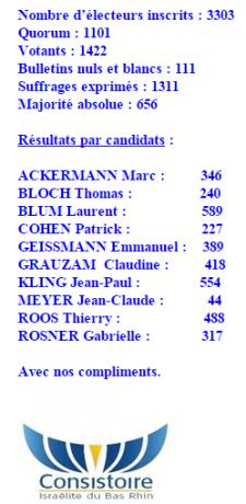 consistoire résultats élections 1er tour
