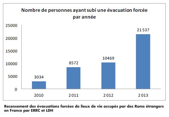 Évacuations de Roms : des niveaux intolérables, injustifiables, inutiles et coûteux !