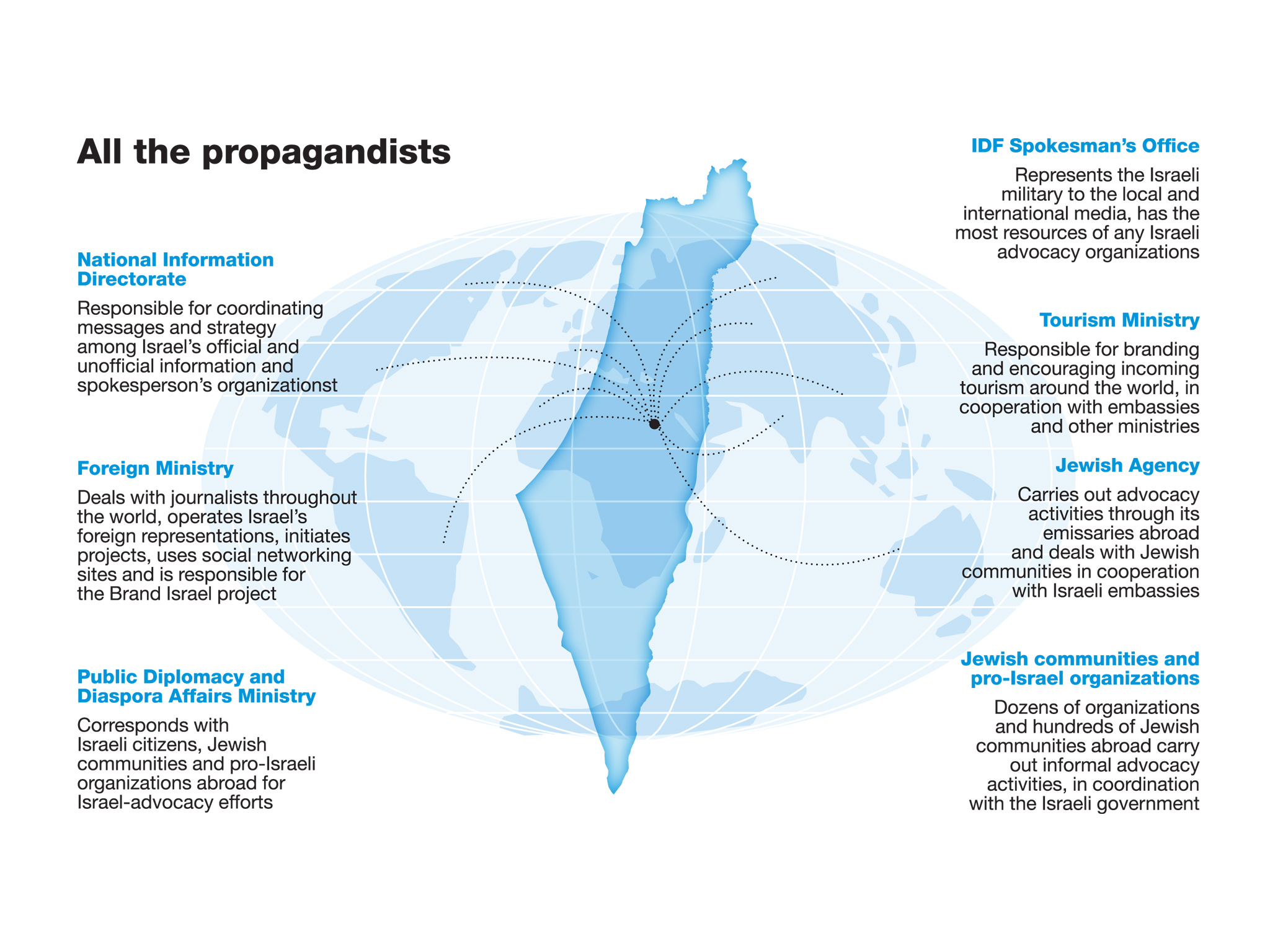 propagandistes pro israéliens