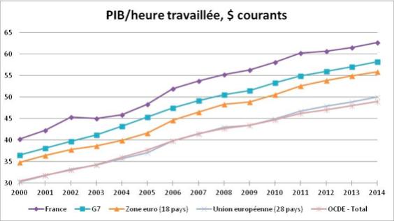 Travailler plus quand la productivité du travail en France a plus que doublé de 1970 à 2018?